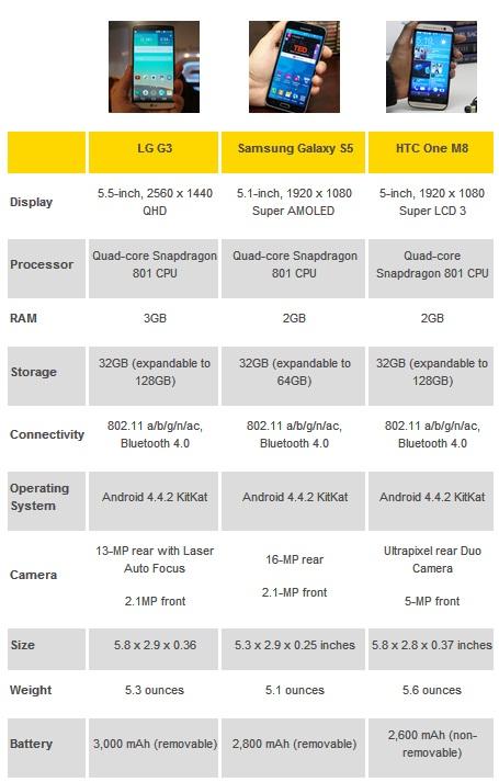 کدام یک بهترین است ؟ ال جی G3 ، گلکسی S5 و HTC One M8