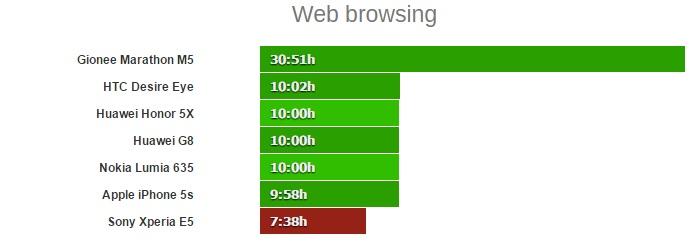 web browsing xperia e5