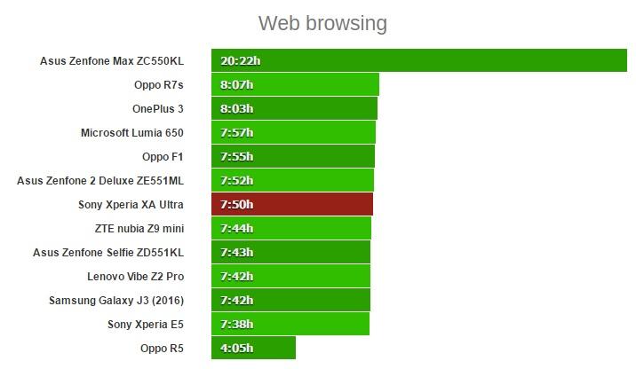 web rowseing xperia xa ultra