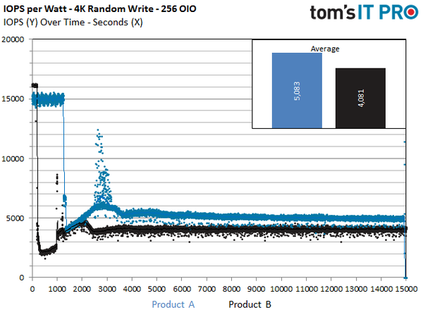 %d9%85%d8%b9%db%8c%d8%a7%d8%b1-iops-watt-%d8%af%d8%b1-ssd